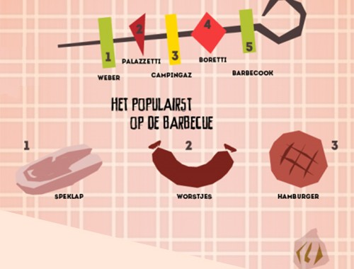 Nederlanders zijn saaie BBQ-ers volgens onderzoek Beslist.nl